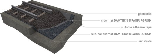 Damtec 174 Sub Ballast Mat K For Rails Milton Technologies